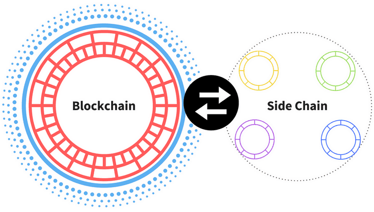 Схема взаимодействия блокчейна с сайдчейнами.
