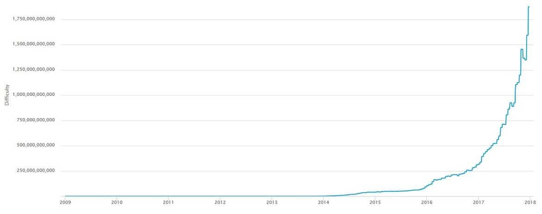 Прогноз роста сложности биткоин бинарные опционы биномо