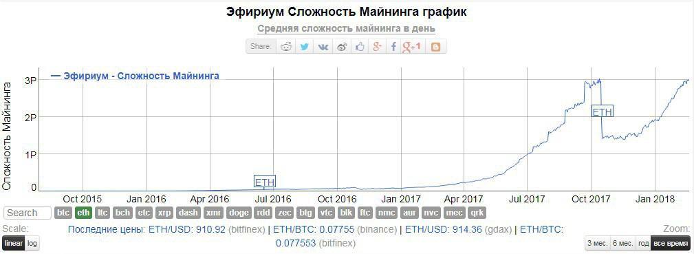 Графики сложности добычи криптовалюты торговля московская биржа сбербанк
