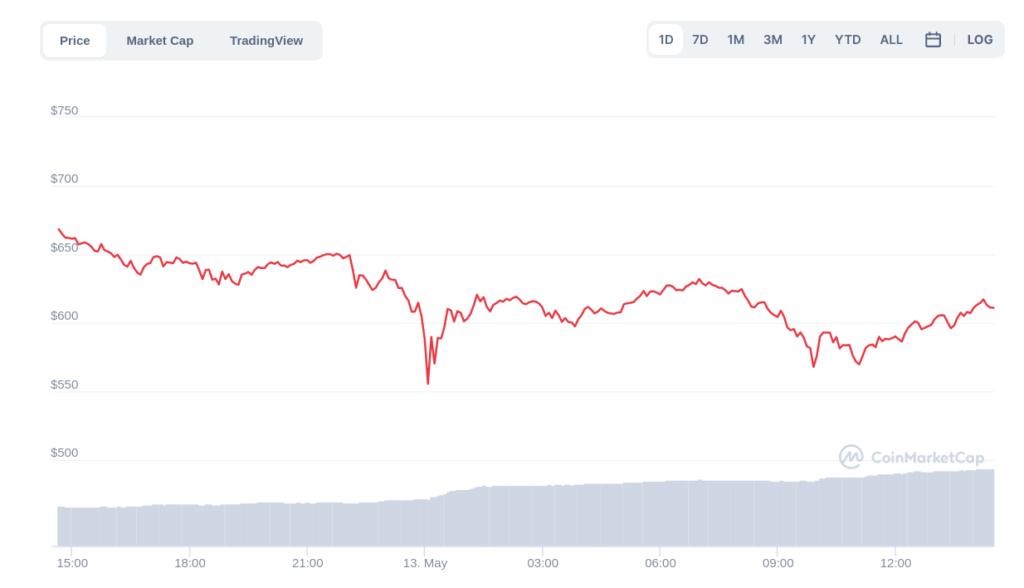 падение курса BNB после отказа Tesla от платежей в биткоине