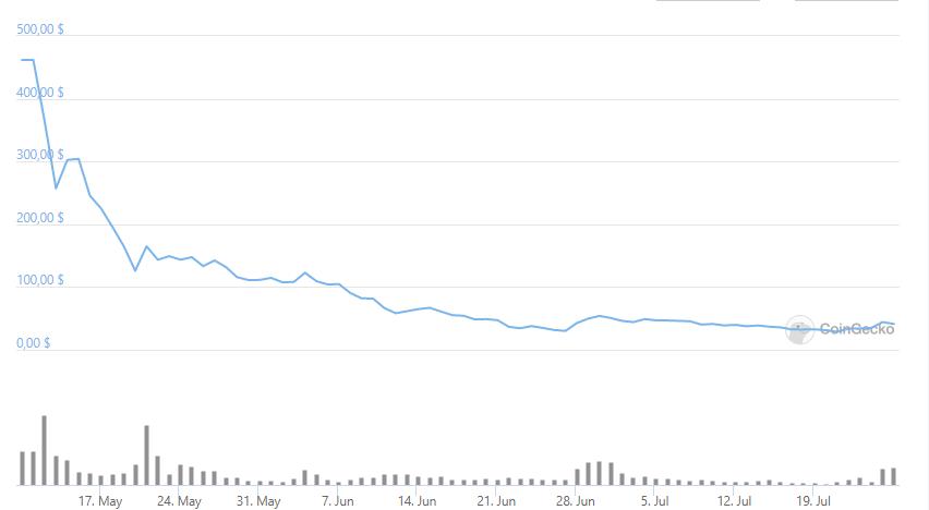 С даты запуска курс токена снизился с 450 до 40 $. Источник: coingecko.com/ru