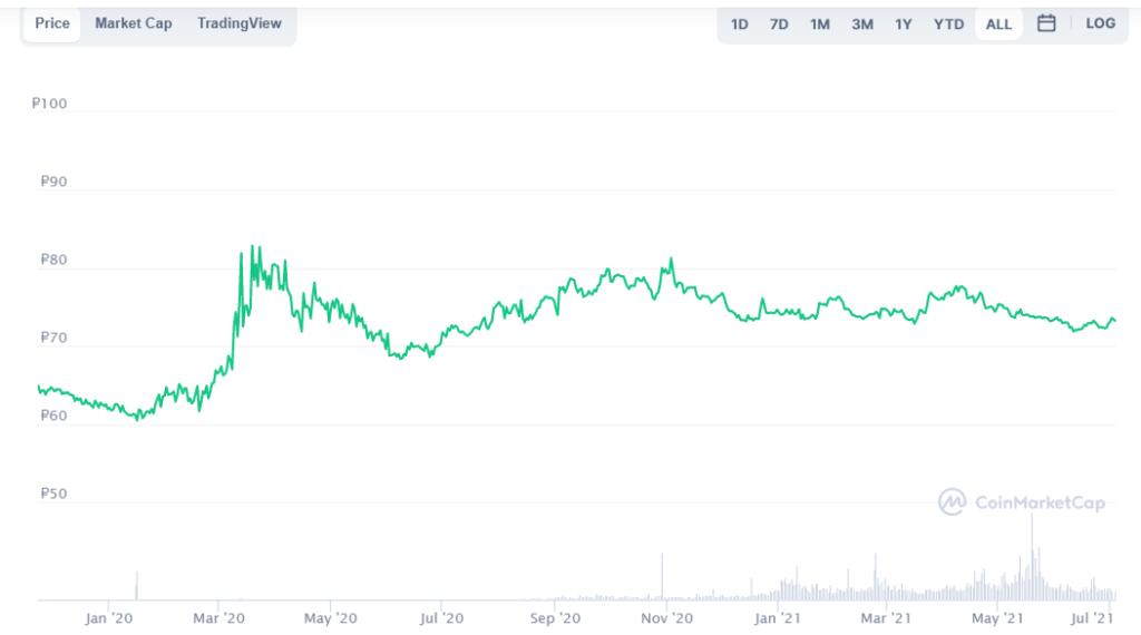 Для криптовалюты это, конечно, очень стабильный курс. Источник: coinmarketcap.com/ru/currencies/multi-collateral-dai/