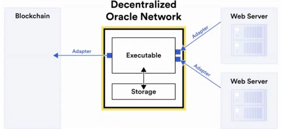 Работа Decentralized Oracle Network